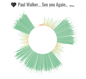 Paul Walker 30 novembre